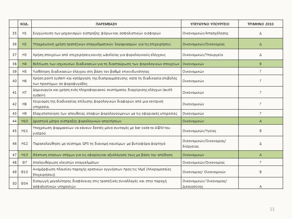 11 ΚΩΔ.ΠΑΡΕΜΒΑΣΗΥΠΕΥΘΥΝΟ ΥΠΟΥΡΓΕΙΟΤΡΙΜΗΝΟ 2010 35Η1Συγχώνευση των μηχανισμών είσπραξης φόρων και ασφαλιστικών εισφορώνΟικονομικών/ΑπασχόλησηςΔ 36Η2Υποχρεωτική χρήση τραπεζικών επαγγελματικών λογαριασμών για τις επιχειρήσειςΟικονομικών/ΟικονομίαςΔ 37Η3Χρήση στοιχείων από επιχειρήσεις κοινής ωφελείας για φορολογικούς ελέγχουςΟικονομικών/ΥπουργείαΔ 38Η4Βελτίωση των ισχυουσών διαδικασιών για τη διασταύρωση των φορολογικών στοιχείωνΟικονομικώνΒ 39Η5Υιοθέτηση διαδικασιών ελέγχου στη βάση τον βαθμό επικινδυνότηταςΟικονομικώνΓ 40Η6 Χρήση point system και κατάργηση της διαπραγμάτευσης κατά τη διαδικασία επιβολής των προστίμων σε φοροφυγάδες ΟικονομικώνΓ 41Η7 Δημιουργία και χρήση ενός πληροφοριακού συστήματος διαχείρισης ελέγχων (audit system) ΟικονομικώνΓ 42Η8 Χειρισμός της διαδικασίας επίλυσης φορολογικών διαφορών από μια κεντρική υπηρεσία.