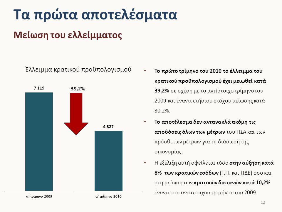 Το πρώτο τρίμηνο του 2010 το έλλειμμα του κρατικού προϋπολογισμού έχει μειωθεί κατά 39,2% σε σχέση με το αντίστοιχο τρίμηνο του 2009 και έναντι ετήσιου στόχου μείωσης κατά 30,2%.