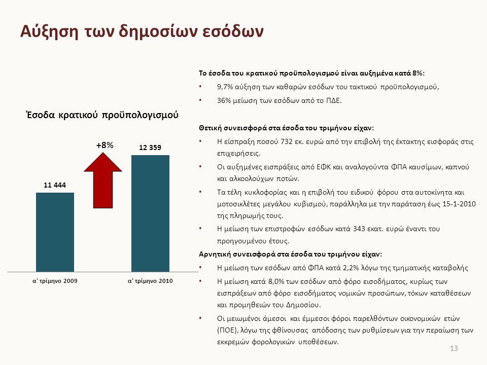 Αύξηση των δημοσίων εσόδων 13 +8% Το έσοδα του κρατικού προϋπολογισμού είναι αυξημένα κατά 8%: 9,7% αύξηση των καθαρών εσόδων του τακτικού προϋπολογισμού, 36% μείωση των εσόδων από το ΠΔΕ.
