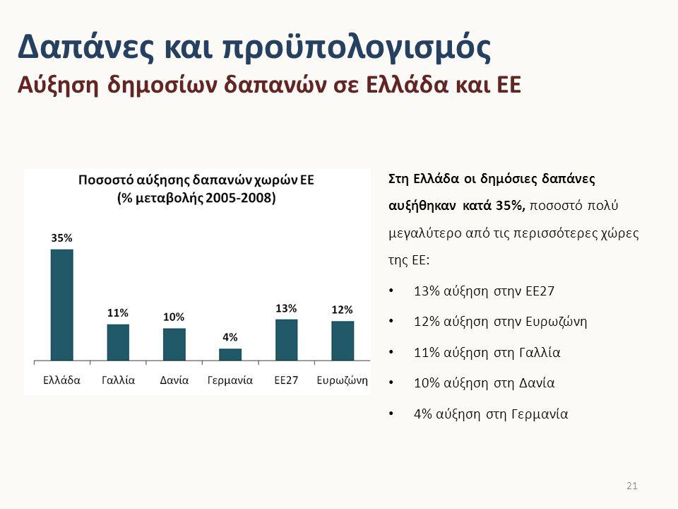 Δαπάνες και προϋπολογισμός Αύξηση δημοσίων δαπανών σε Ελλάδα και ΕΕ 21 Στη Ελλάδα οι δημόσιες δαπάνες αυξήθηκαν κατά 35%, ποσοστό πολύ μεγαλύτερο από τις περισσότερες χώρες της ΕΕ: 13% αύξηση στην ΕΕ27 12% αύξηση στην Ευρωζώνη 11% αύξηση στη Γαλλία 10% αύξηση στη Δανία 4% αύξηση στη Γερμανία Πηγή: Eurostat επεξεργασμένα στοιχεία