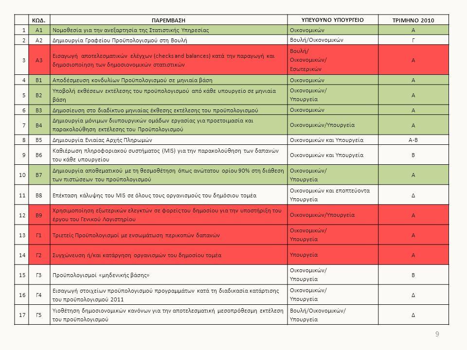 9 ΚΩΔ.ΠΑΡΕΜΒΑΣΗΥΠΕΥΘΥΝΟ ΥΠΟΥΡΓΕΙΟΤΡΙΜΗΝΟ 2010 1Α1Νομοθεσία για την ανεξαρτησία της Στατιστικής ΥπηρεσίαςΟικονομικώνΑ 2Α2Δημιουργία Γραφείου Προϋπολογισμού στη ΒουλήΒουλή/ΟικονομικώνΓ 3Α3 Εισαγωγή αποτελεσματικών ελέγχων (checks and balances) κατά την παραγωγή και δημοσιοποίηση των δημοσιονομικών στατιστικών Βουλή/ Οικονομικών/ Εσωτερικών Α 4Β1Αποδέσμευση κονδυλίων Προϋπολογισμού σε μηνιαία βάσηΟικονομικώνΑ 5Β2 Υποβολή εκθέσεων εκτέλεσης του προϋπολογισμού από κάθε υπουργείο σε μηνιαία βάση Οικονομικών/ Υπουργεία Α 6Β3Δημοσίευση στο διαδίκτυο μηνιαίας έκθεσης εκτέλεσης του προϋπολογισμούΟικονομικώνΑ 7Β4 Δημιουργία μόνιμων διυπουργικών ομάδων εργασίας για προετοιμασία και παρακολούθηση εκτέλεσης του Προϋπολογισμού Οικονομικών/ΥπουργείαΑ 8Β5Δημιουργία Ενιαίας Αρχής ΠληρωμώνΟικονομικών και ΥπουργείαΑ-Β 9Β6 Καθιέρωση πληροφοριακού συστήματος (MIS) για την παρακολούθηση των δαπανών του κάθε υπουργείου Οικονομικών και ΥπουργείαΒ 10Β7 Δημιουργία αποθεματικού με τη θεσμοθέτηση όπως ανώτατου ορίου 90% στη διάθεση των πιστώσεων του προϋπολογισμού Οικονομικών/ Υπουργεία Α 11Β8Επέκταση κάλυψης του MIS σε όλους τους οργανισμούς του δημόσιου τομέα Οικονομικών και εποπτεύοντα Υπουργεία Δ 12Β9 Χρησιμοποίηση εξωτερικών ελεγκτών σε φορείς του δημοσίου για την υποστήριξη του έργου του Γενικού Λογιστηρίου Οικονομικών/ΥπουργείαΑ 13Γ1Τριετείς Προϋπολογισμοί με ενσωμάτωση περικοπών δαπανών Οικονομικών/ Υπουργεία Α 14Γ2Συγχώνευση ή/και κατάργηση οργανισμών του δημοσίου τομέαΥπουργείαΑ 15Γ3Προϋπολογισμοί «μηδενικής βάσης» Οικονομικών/ Υπουργεία Β 16Γ4 Εισαγωγή στοιχείων προϋπολογισμού προγραμμάτων κατά τη διαδικασία κατάρτισης του προϋπολογισμού 2011 Οικονομικών/ Υπουργεία Δ 17Γ5 Υιοθέτηση δημοσιονομικών κανόνων για την αποτελεσματική μεσοπρόθεσμη εκτέλεση του προϋπολογισμού Βουλή/Οικονομικών/ Υπουργεία Δ