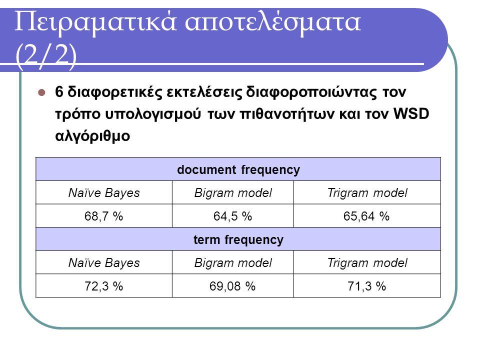 Πειραματικά αποτελέσματα (2/2) document frequency Naïve BayesBigram modelTrigram model 68,7 %64,5 %65,64 % term frequency Naïve BayesBigram modelTrigram model 72,3 %69,08 %71,3 % 6 διαφορετικές εκτελέσεις διαφοροποιώντας τον τρόπο υπολογισμού των πιθανοτήτων και τον WSD αλγόριθμο