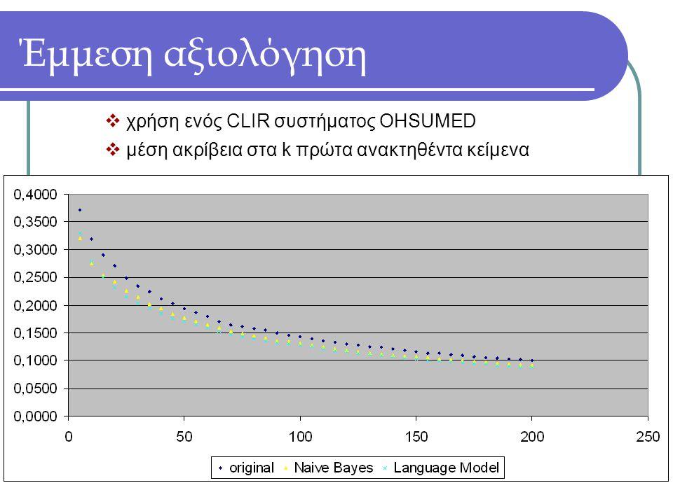 Έμμεση αξιολόγηση  χρήση ενός CLIR συστήματος OHSUMED  μέση ακρίβεια στα k πρώτα ανακτηθέντα κείμενα