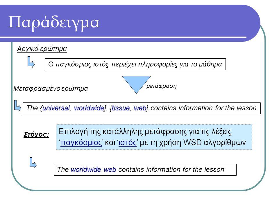 Παράδειγμα Ο παγκόσμιος ιστός περιέχει πληροφορίες για το μάθημα universalworldwidetissue, web The {universal, worldwide} {tissue, web} contains information for the lesson μετάφραση Αρχικό ερώτημα Μεταφρασμένο ερώτημα Στόχος: Επιλογή της κατάλληλης μετάφρασης για τις λέξεις 'παγκόσμιος' και 'ιστός' με τη χρήση WSD αλγορίθμων worldwide web The worldwide web contains information for the lesson