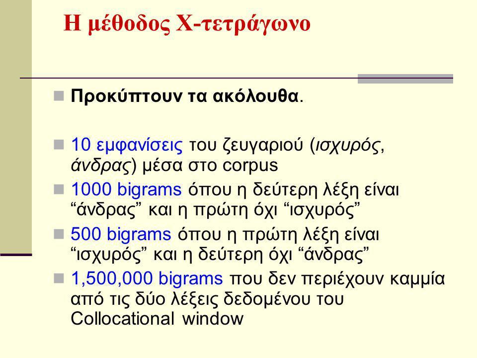 Στην περίπτωση αυτή θα ήταν χρήσιμο να χρησιμοποιήσουμε τον πίνακα συνάφειας (Contingency table)