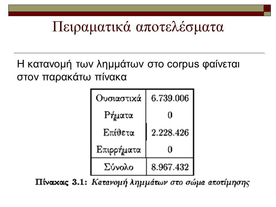 Πειραματικά αποτελέσματα Η κατανομή των λημμάτων στο corpus φαίνεται στον παρακάτω πίνακα