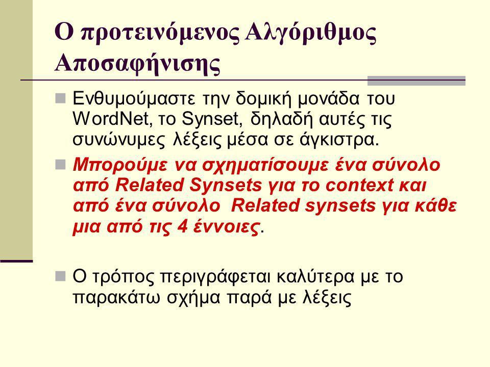 Ο προτεινόμενος Αλγόριθμος Αποσαφήνισης Ενθυμούμαστε την δομική μονάδα του WordNet, το Synset, δηλαδή αυτές τις συνώνυμες λέξεις μέσα σε άγκιστρα.