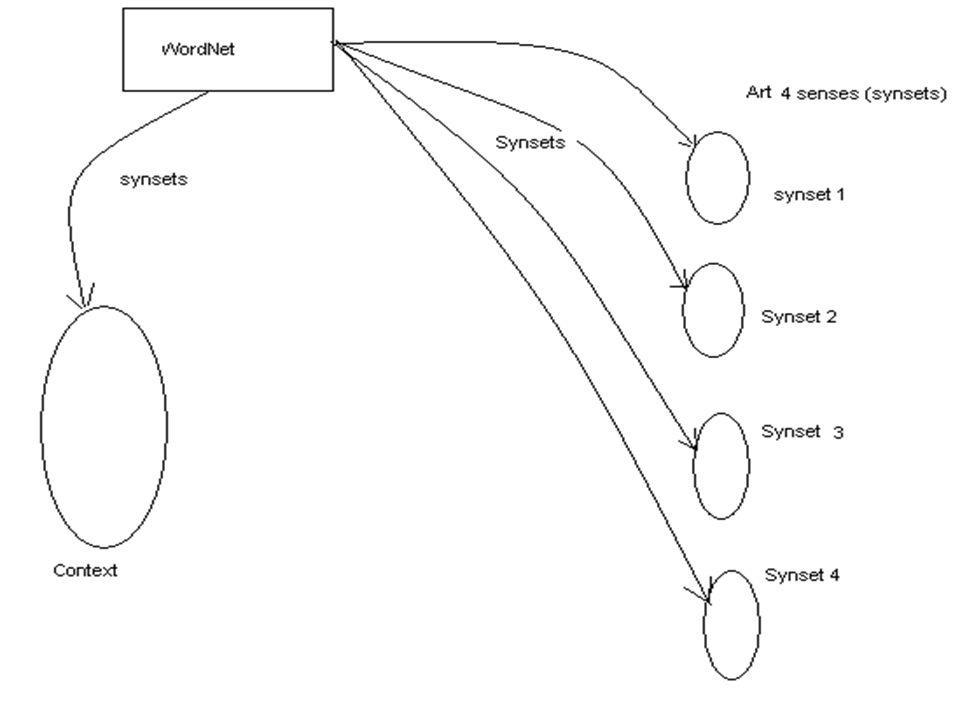 Ο προτεινόμενος Αλγόριθμος Αποσαφήνισης Για κάθε λέξη του context, συμπεριλαμβανομένης και της προς αποσαφήνιση (και για όλα ανεξάρτητα τα senses της κάθε λέξης) μαζεύουμε τα Related Synsets από το WordNet.