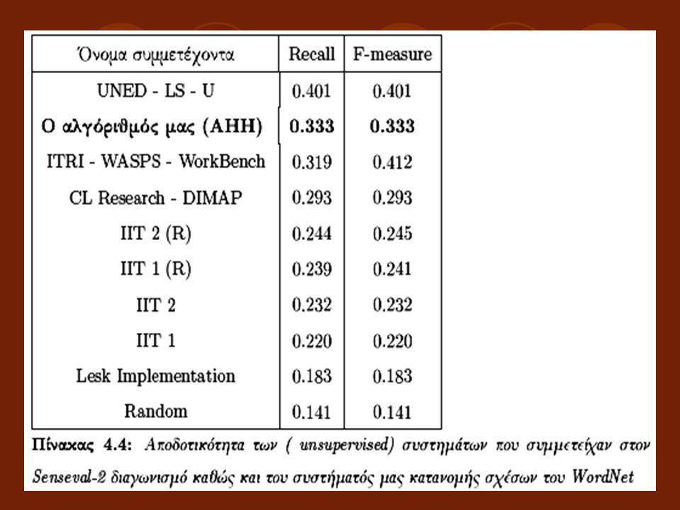 Συμπεράσματα Το σύστημά μας κάνοντας χρήση μόνο της λεξικολογικής πηγής του Wordnet επιτυγχάνει αποδοτικότητα 0.333 για Recall και F- measure.