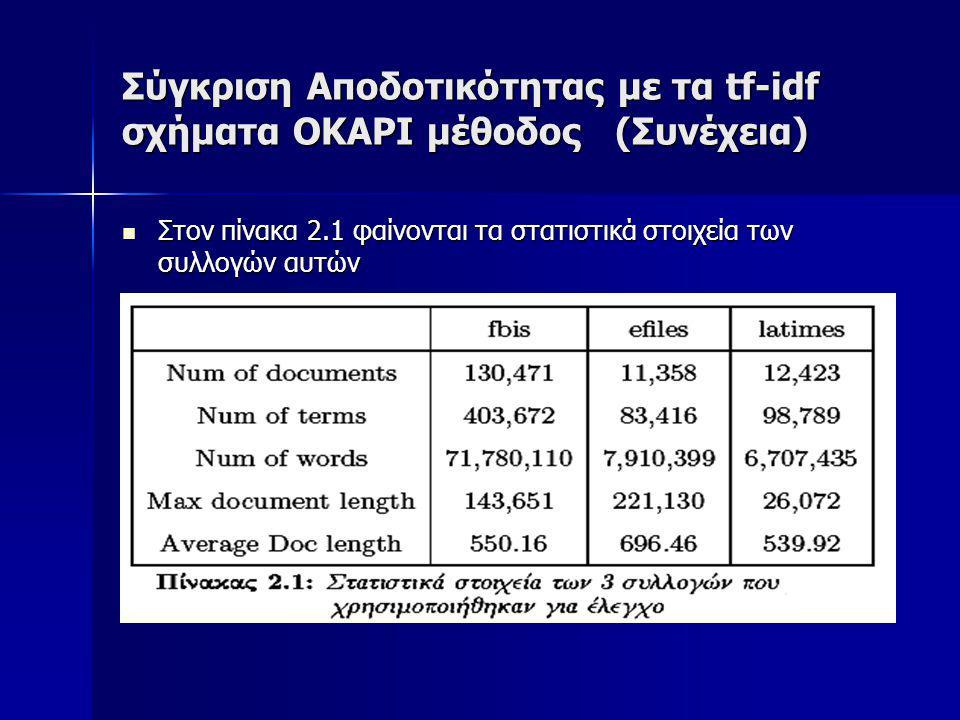 Σύγκριση Αποδοτικότητας με τα tf-idf σχήματα OKAPI μέθοδος (Συνέχεια) Στον πίνακα 2.1 φαίνονται τα στατιστικά στοιχεία των συλλογών αυτών Στον πίνακα 2.1 φαίνονται τα στατιστικά στοιχεία των συλλογών αυτών