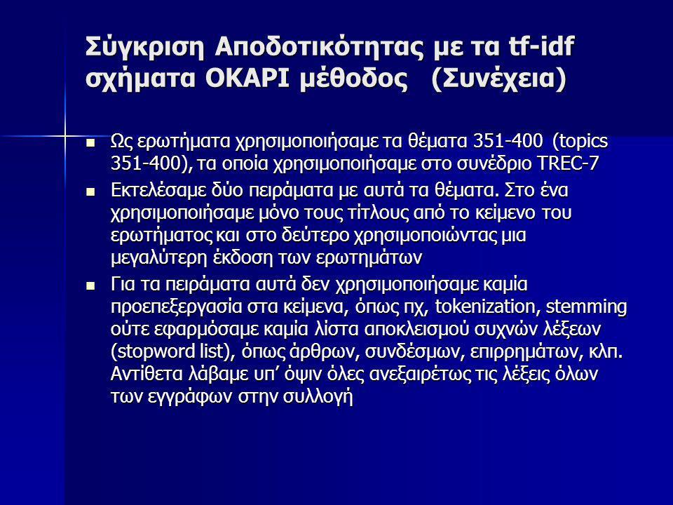 Σύγκριση Αποδοτικότητας με τα tf-idf σχήματα OKAPI μέθοδος (Συνέχεια) Ως ερωτήματα χρησιμοποιήσαμε τα θέματα 351-400 (topics 351-400), τα οποία χρησιμοποιήσαμε στο συνέδριο TREC-7 Ως ερωτήματα χρησιμοποιήσαμε τα θέματα 351-400 (topics 351-400), τα οποία χρησιμοποιήσαμε στο συνέδριο TREC-7 Εκτελέσαμε δύο πειράματα με αυτά τα θέματα.