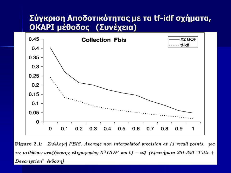 Σύγκριση Αποδοτικότητας με τα tf-idf σχήματα, OKAPI μέθοδος (Συνέχεια)