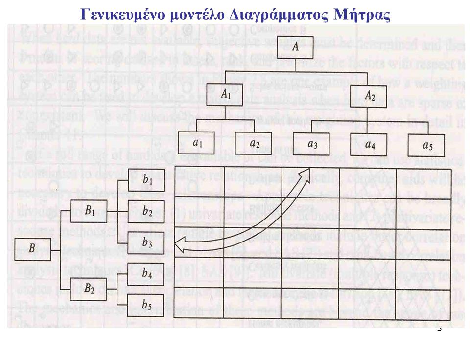 3 Γενικευμένο μοντέλο Διαγράμματος Μήτρας