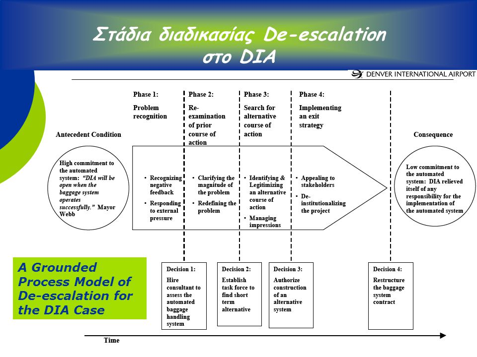 11 A Grounded Process Model of De-escalation for the DIA Case Στάδια διαδικασίας De-escalation στο DIA
