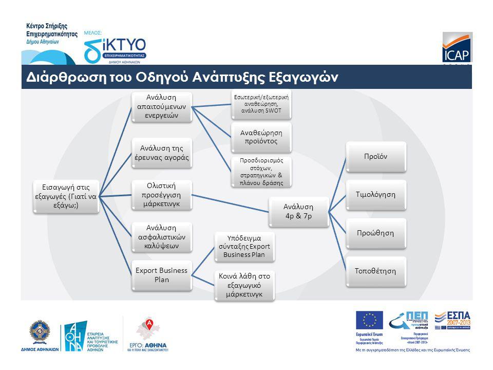 Διάρθρωση του Οδηγού Ανάπτυξης Εξαγωγών Εισαγωγή στις εξαγωγές (Γιατί να εξάγω;) Ανάλυση απαιτούμενων ενεργειών Εσωτερική/εξωτερική αναθεώρηση, ανάλυση SWOT Αναθεώρηση προϊόντος Προσδιορισμός στόχων, στρατηγικών & πλάνου δράσης Ανάλυση της έρευνας αγοράς Ολιστική προσέγγιση μάρκετινγκ Ανάλυση 4p & 7p ΠροϊόνΤιμολόγησηΠροώθησηΤοποθέτηση Ανάλυση ασφαλιστικών καλύψεων Export Business Plan Υπόδειγμα σύνταξης Export Business Plan Κοινά λάθη στο εξαγωγικό μάρκετινγκ