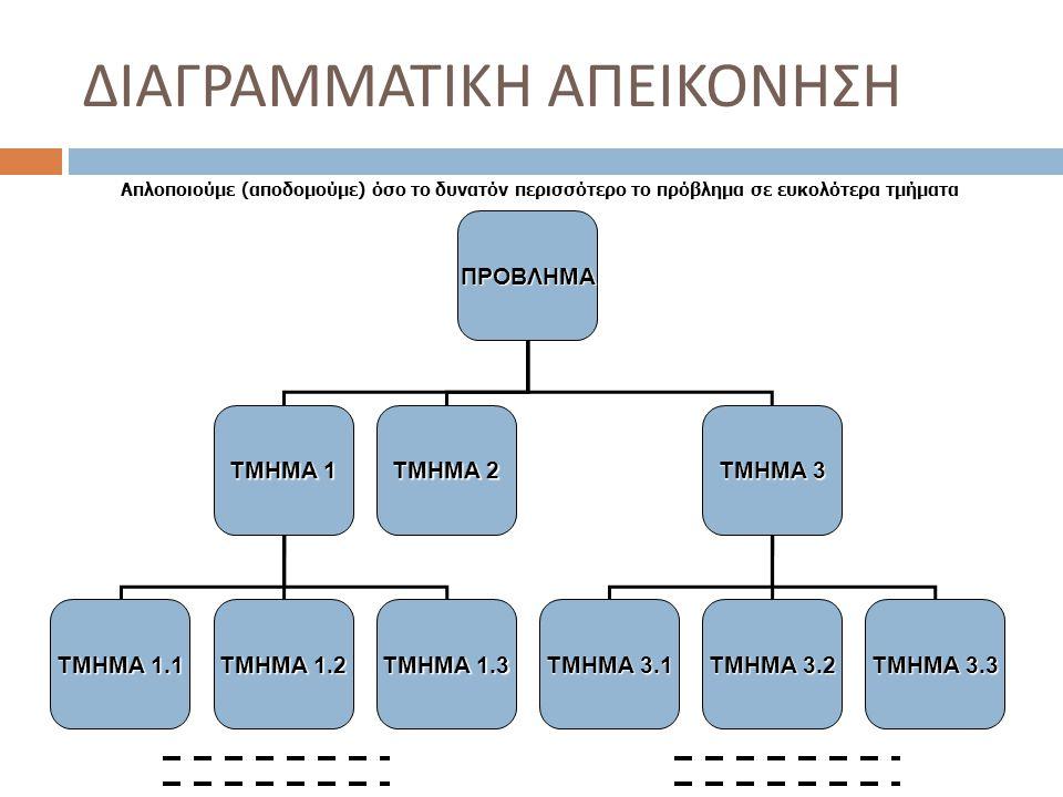 ΔΙΑΓΡΑΜΜΑΤΙΚΗ ΑΠΕΙΚΟΝΗΣΗ Απλοποιούμε (αποδομούμε) όσο το δυνατόν περισσότερο το πρόβλημα σε ευκολότερα τμήματα ΠΡΟΒΛΗΜΑ ΤΜΗΜΑ 1 ΤΜΗΜΑ 2 ΤΜΗΜΑ 3 ΤΜΗΜΑ 1.1 ΤΜΗΜΑ 1.3 ΤΜΗΜΑ 1.2 ΤΜΗΜΑ 3.1 ΤΜΗΜΑ 3.3 ΤΜΗΜΑ 3.2