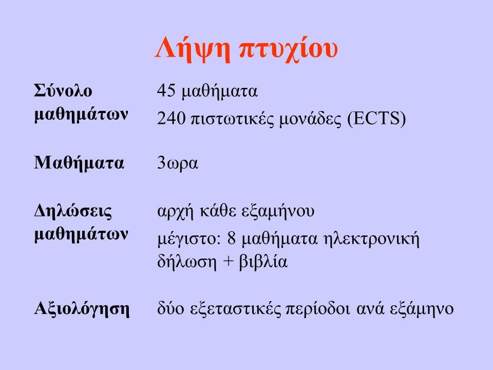 Λήψη πτυχίου Σύνολο μαθημάτων 45 μαθήματα 240 πιστωτικές μονάδες (ECTS) Μαθήματα3ωρα Δηλώσεις μαθημάτων αρχή κάθε εξαμήνου μέγιστο: 8 μαθήματα ηλεκτρο