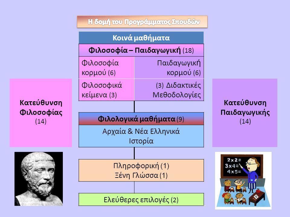 Κοινά μαθήματα Φιλοσοφία – Παιδαγωγικ ή (18) Φιλοσοφία κορμού (6) Παιδαγωγικ ή κορμού (6) Κατεύθυνση Φιλοσοφίας (14) Φιλοσοφικά κείμενα (3) (3) Διδακτ