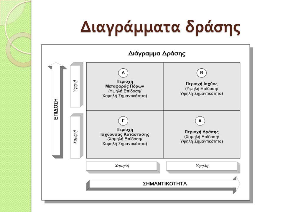 Διαγράμματα δράσης