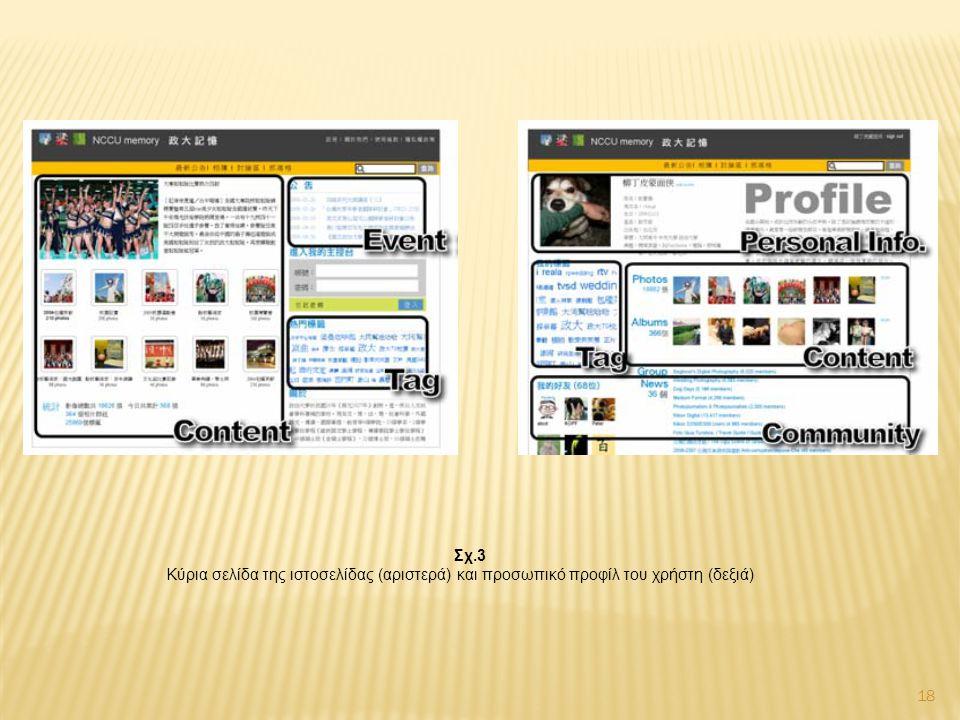 18 Σχ.3 Κύρια σελίδα της ιστοσελίδας (αριστερά) και προσωπικό προφίλ του χρήστη (δεξιά)
