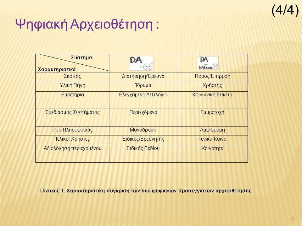 9 Σύστημα Χαρακτηριστικά ΣκοπόςΔιατήρηση/ΈρευναΠόρος/Επιρροή Υλική ΠηγήΊδρυμαΧρήστης ΕυρετήριοΕλεγχόμενο ΛεξιλόγιοΚοινωνική Ετικέτα Σχεδιασμός ΣυστήματοςΠεριεχόμενοΣυμμετοχή Ροή ΠληροφορίαςΜονόδρομηΑμφίδρομη Τελικοί ΧρήστεςΕιδικός/ΕρευνητήςΓενικό Κοινό Αξιολόγηση περιεχομένουΕιδικός ΠεδίουΚοινότητα Ψηφιακή Αρχειοθέτηση : Πίνακας 1.