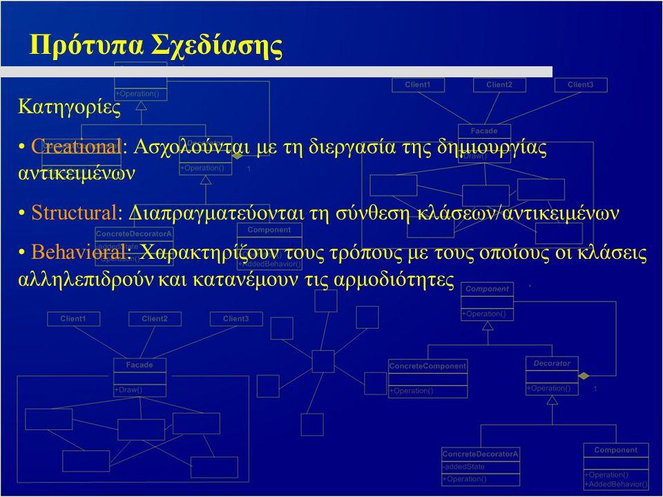 Πρότυπα Σχεδίασης Κατηγορίες Creational: Ασχολούνται με τη διεργασία της δημιουργίας αντικειμένων Structural: Διαπραγματεύονται τη σύνθεση κλάσεων/αντ