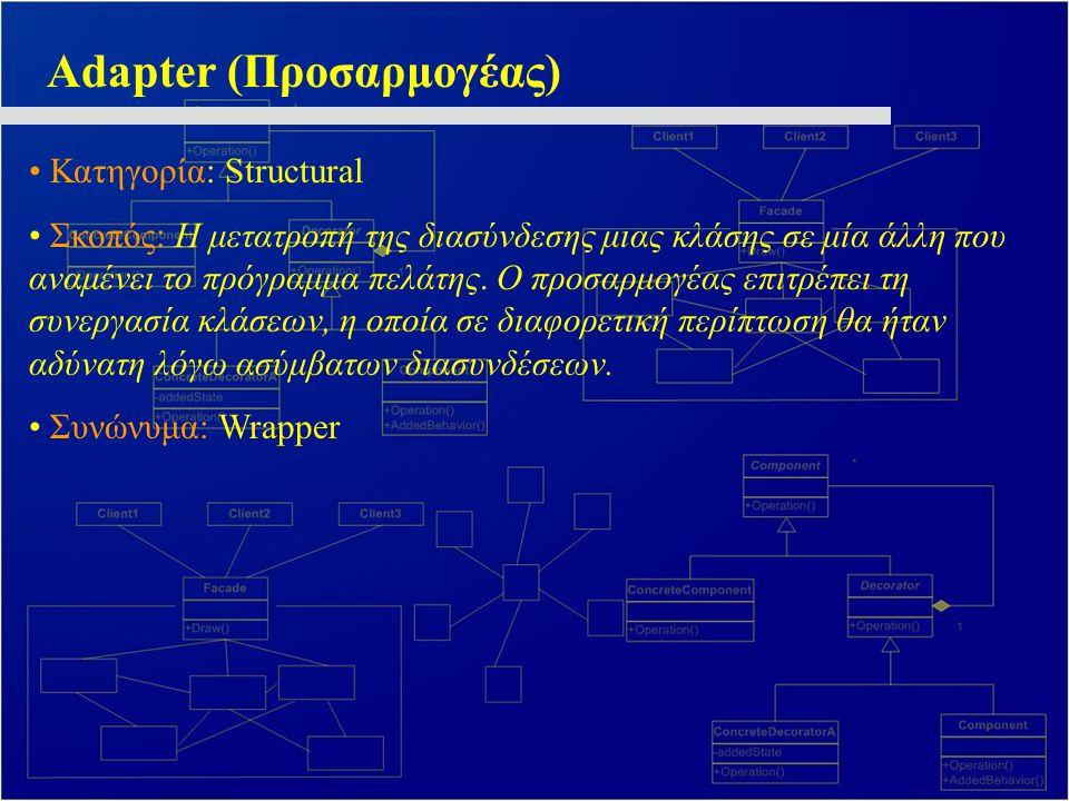 Adapter (Προσαρμογέας) Κατηγορία: Structural Σκοπός: Η μετατροπή της διασύνδεσης μιας κλάσης σε μία άλλη που αναμένει το πρόγραμμα πελάτης. Ο προσαρμο