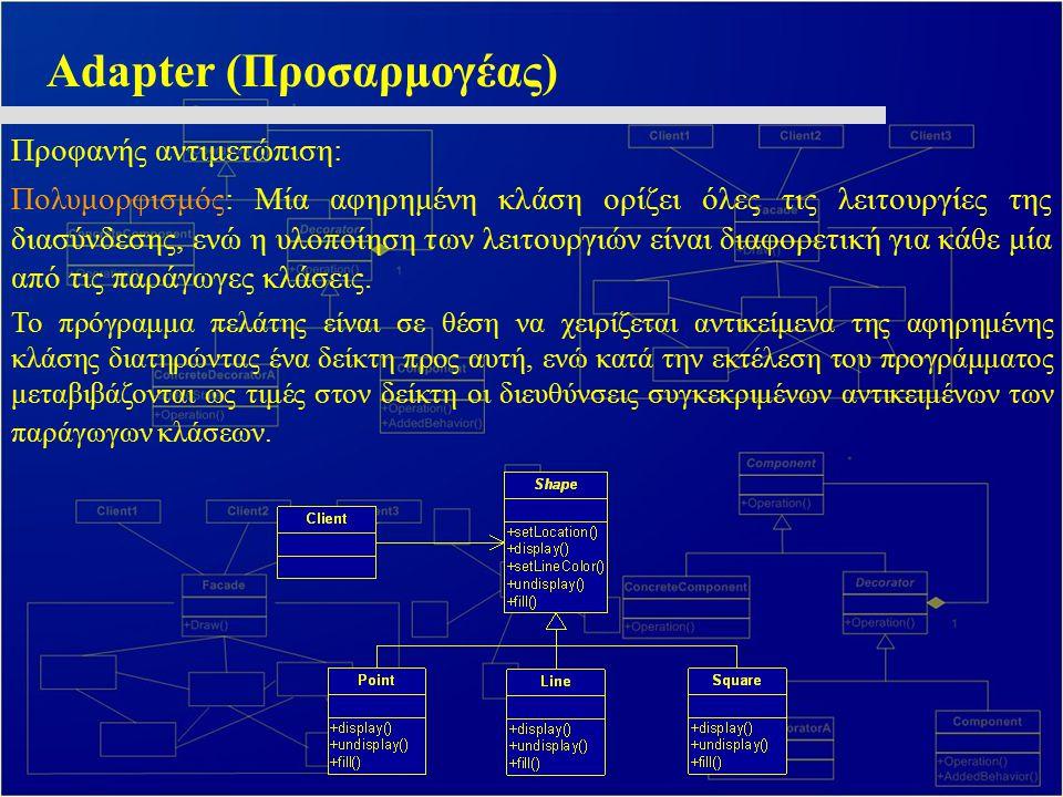 Adapter (Προσαρμογέας) Προφανής αντιμετώπιση: Πολυμορφισμός: Μία αφηρημένη κλάση ορίζει όλες τις λειτουργίες της διασύνδεσης, ενώ η υλοποίηση των λειτ