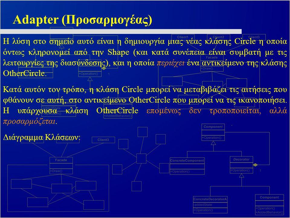 Adapter (Προσαρμογέας) H λύση στο σημείο αυτό είναι η δημιουργία μιας νέας κλάσης Circle η οποία όντως κληρονομεί από την Shape (και κατά συνέπεια είν