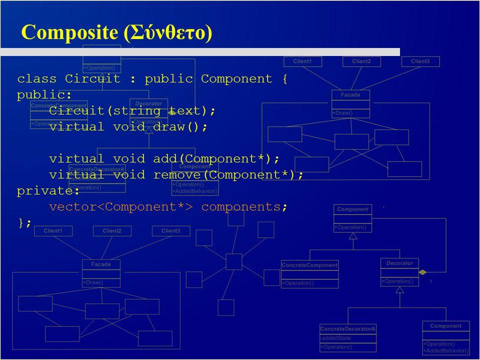 Composite (Σύνθετο) class Circuit : public Component { public: Circuit(string text); virtual void draw(); virtual void add(Component*); virtual void r