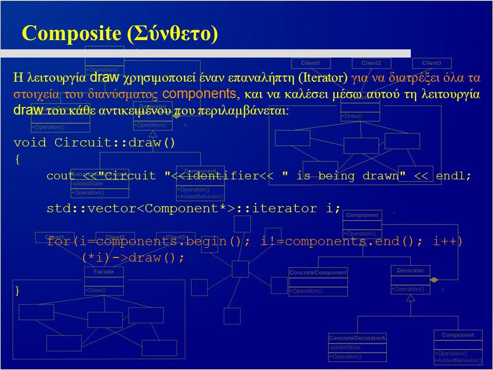 Composite (Σύνθετο) Η λειτουργία draw χρησιμοποιεί έναν επαναλήπτη (Iterator) για να διατρέξει όλα τα στοιχεία του διανύσματος components, και να καλέ