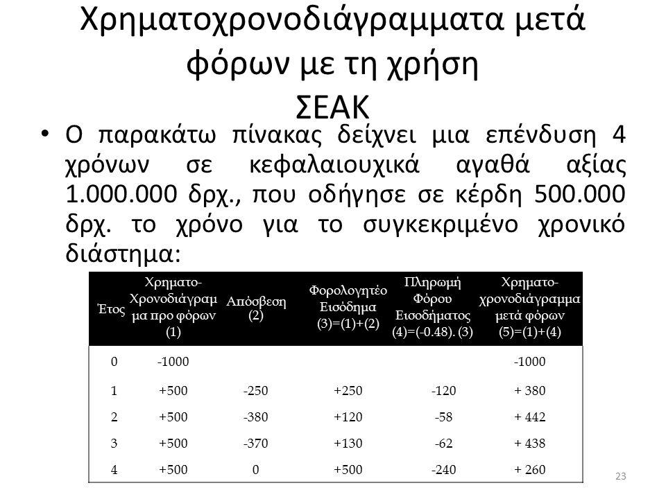 Χρηματοχρονοδιάγραμματα μετά φόρων με τη χρήση ΣΕΑΚ Ο παρακάτω πίνακας δείχνει μια επένδυση 4 χρόνων σε κεφαλαιουχικά αγαθά αξίας 1.000.000 δρχ., που