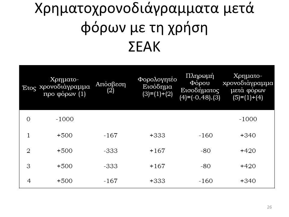 Χρηματοχρονοδιάγραμματα μετά φόρων με τη χρήση ΣΕΑΚ Έτος Χρηματο- χρονοδιάγραμμα προ φόρων (1) Απόσβεση (2) Φορολογητέο Eισόδημα (3)=(1)+(2) Πληρωμή Φ