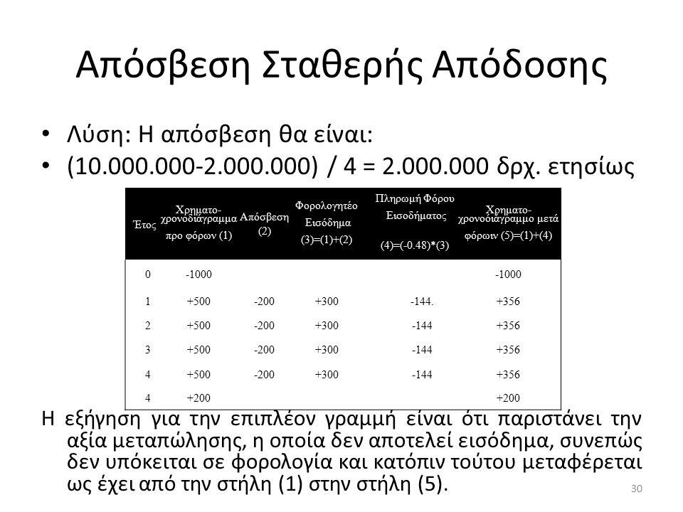 Απόσβεση Σταθερής Απόδοσης Λύση: Η απόσβεση θα είναι: (10.000.000-2.000.000) / 4 = 2.000.000 δρχ. ετησίως Η εξήγηση για την επιπλέον γραμμή είναι ότι