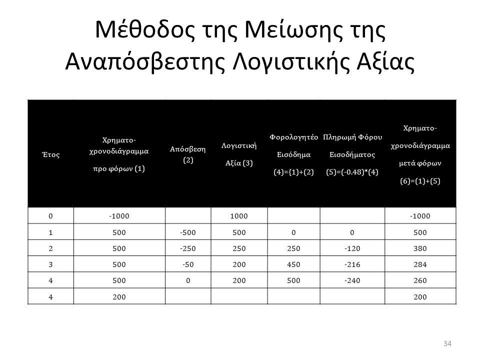 Μέθοδος της Μείωσης της Αναπόσβεστης Λογιστικής Αξίας Έτος Χρηματο- χρονοδιάγραμμα προ φόρων (1) Απόσβεση (2) Λογιστική Αξία (3) Φορολογητέο Εισόδημα