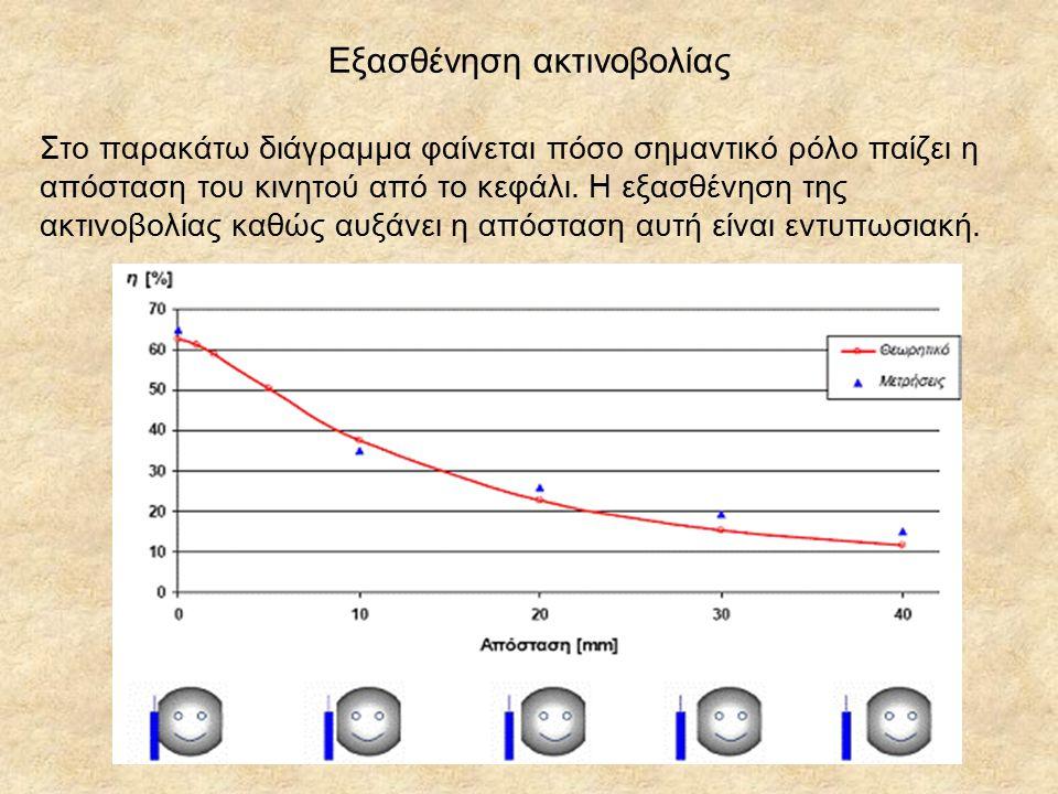 Εξασθένηση ακτινοβολίας Στο παρακάτω διάγραμμα φαίνεται πόσο σημαντικό ρόλο παίζει η απόσταση του κινητού από το κεφάλι.