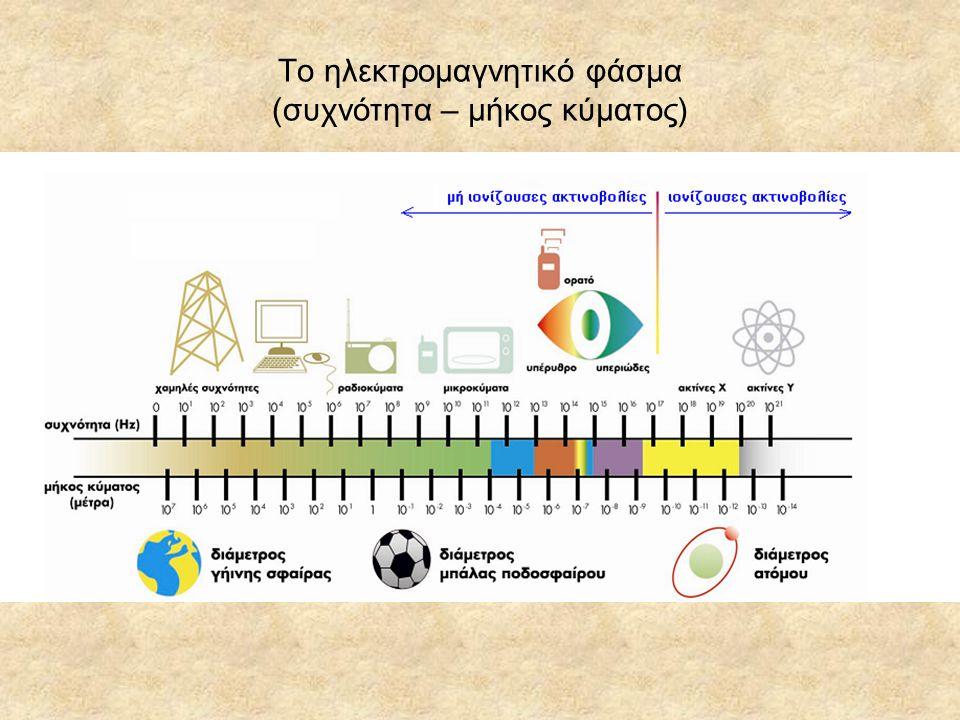 Το ηλεκτρομαγνητικό φάσμα (συχνότητα – μήκος κύματος)