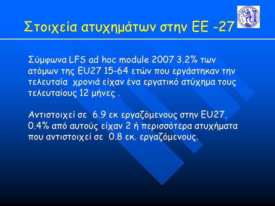 Στοιχεία ατυχημάτων στην ΕΕ -27 Σύμφωνα LFS ad hoc module 2007 3.2% των ατόμων της EU27 15-64 ετών που εργάστηκαν την τελευταία χρονιά είχαν ένα εργατικό ατύχημα τους τελευταίους 12 μήνες.