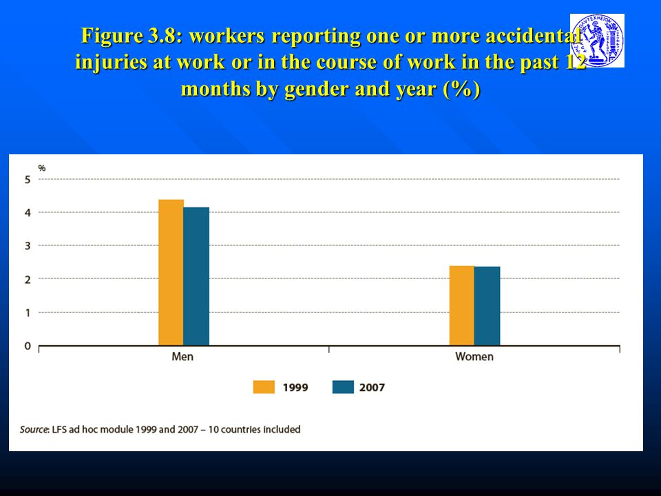 Figure 3.8: workers reporting one or more accidental injuries at work or in the course of work in the past 12 months by gender and year (%)