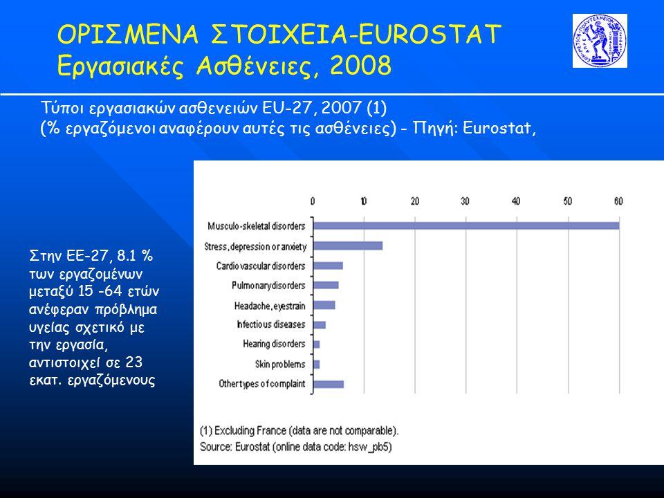 ΟΡΙΣΜΕΝΑ ΣΤΟΙΧΕΙΑ-ΕUROSTAT Εργασιακές Ασθένειες, 2008 Τύποι εργασιακών ασθενειών EU-27, 2007 (1) (% εργαζόμενοι αναφέρουν αυτές τις ασθένειες) - Πηγή: Eurostat, Στην EΕ-27, 8.1 % των εργαζομένων μεταξύ 15 -64 ετών ανέφεραν πρόβλημα υγείας σχετικό με την εργασία, αντιστοιχεί σε 23 εκατ.