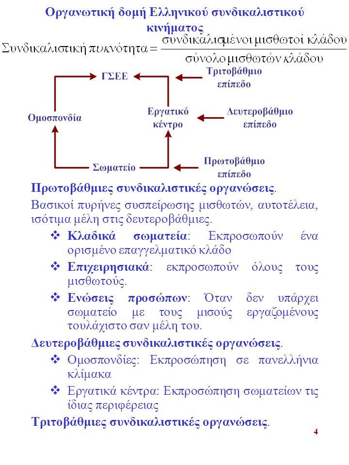 4 Οργανωτική δομή Ελληνικού συνδικαλιστικού κινήματος Πρωτοβάθμιες συνδικαλιστικές οργανώσεις.