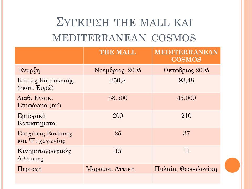 Σ ΥΓΚΡΙΣΗ THE MALL ΚΑΙ MEDITERRANEAN COSMOS THE MALLMEDITERRANEAN COSMOS 'ΕναρξηΝοέμβριος 2005Οκτώβριος 2005 Κόστος Κατασκευής (εκατ. Ευρώ) 250,893,48