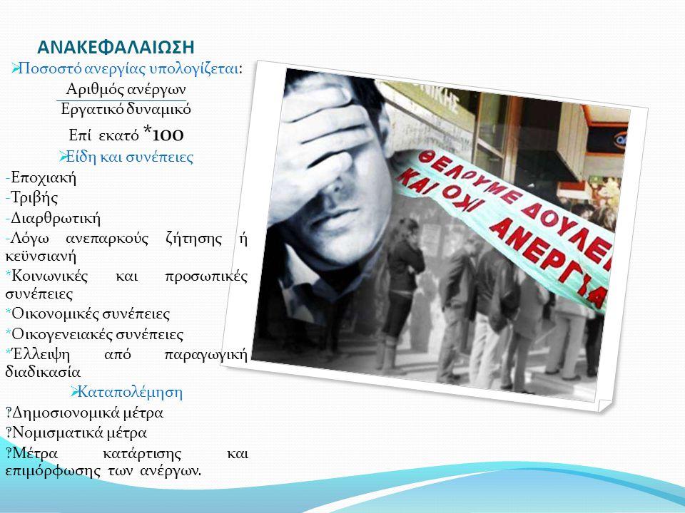 ΑΝΑΚΕΦΑΛΑΙΩΣΗ  Ποσοστό ανεργίας υπολογίζεται: Αριθμός ανέργων Εργατικό δυναμικό Επί εκατό *100  Είδη και συνέπειες  Εποχιακή  Τριβής  Διαρθρωτική  Λόγω ανεπαρκούς ζήτησης ή κεϋνσιανή * Κοινωνικές και προσωπικές συνέπειες * Οικονομικές συνέπειες * Οικογενειακές συνέπειες * Έλλειψη από παραγωγική διαδικασία  Καταπολέμηση ‽ Δημοσιονομικά μέτρα ‽ Νομισματικά μέτρα ‽ Μέτρα κατάρτισης και επιμόρφωσης των ανέργων.