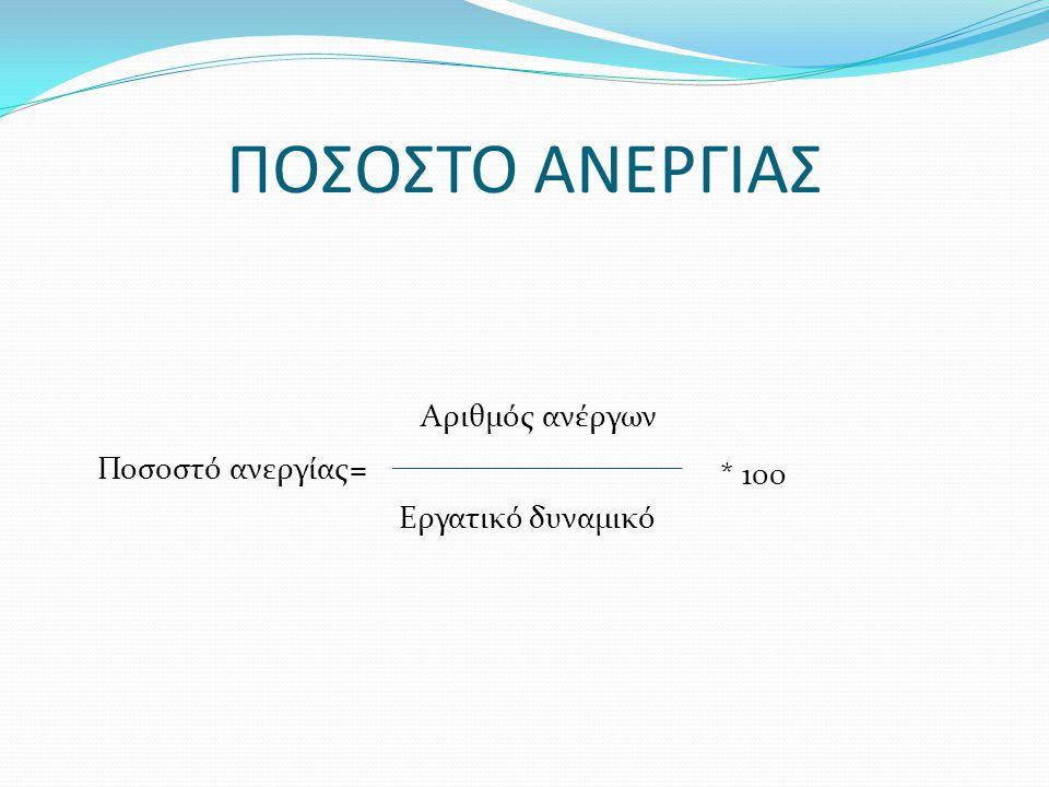 Το ποσοστό ανεργίας, στην Ελλάδα, σύμφωνα με τις τελευταίες μετρήσεις που έγιναν από το ΔΝΤ από το τμήματος ερευνών, ανέρχεται στο 25%