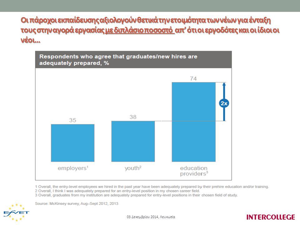Οι πάροχοι εκπαίδευσης αξιολογούν θετικά την ετοιμότητα των νέων για ένταξη τους στην αγορά εργασίας με διπλάσιο ποσοστό απ' ότι οι εργοδότες και οι ίδιοι οι νέοι...