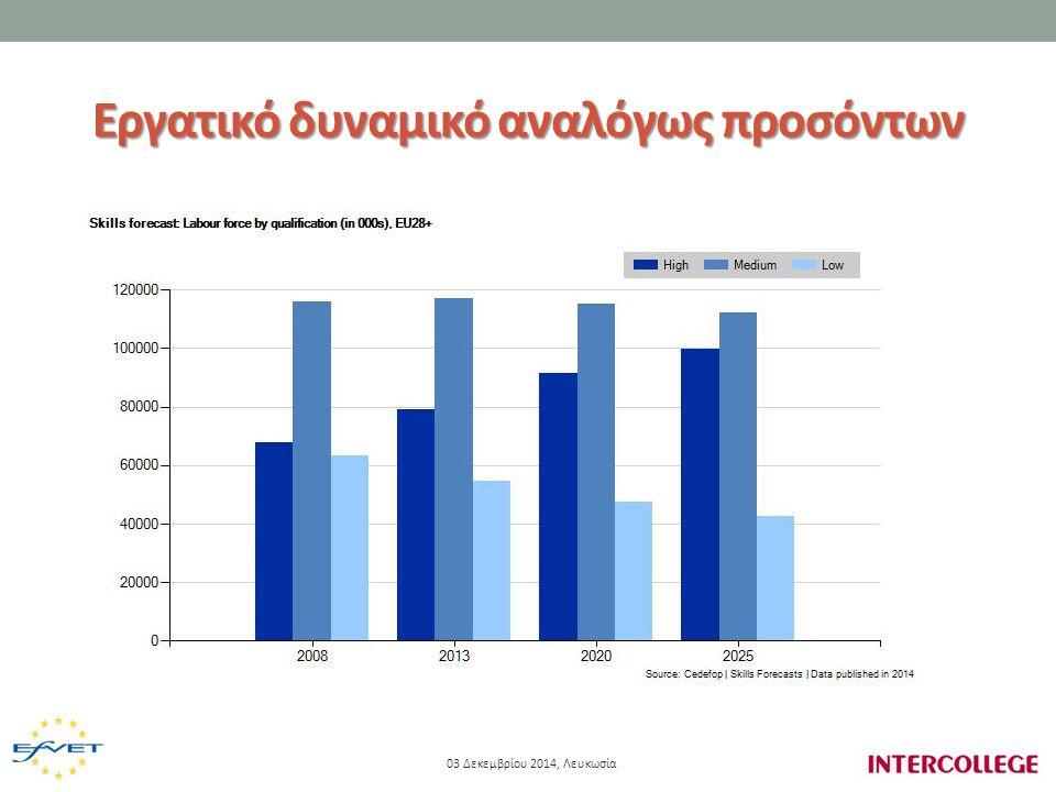 Ποσοστό ατόμων που εγκαταλείπουν πρόωρα την εκπαίδευση 2006 – 12 στην Ελλάδα 03 Δεκεμβρίου 2014, Λευκωσία