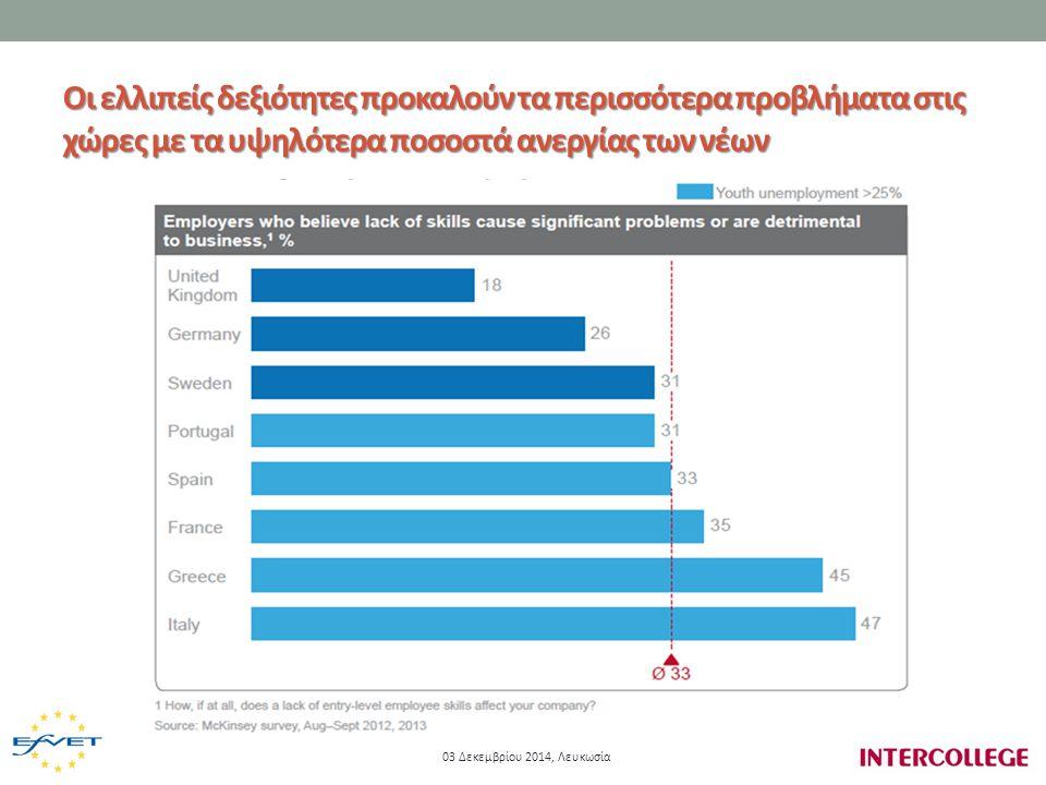 Οι ελλιπείς δεξιότητες προκαλούν τα περισσότερα προβλήματα στις χώρες με τα υψηλότερα ποσοστά ανεργίας των νέων Οι ελλιπείς δεξιότητες προκαλούν τα περισσότερα προβλήματα στις χώρες με τα υψηλότερα ποσοστά ανεργίας των νέων 03 Δεκεμβρίου 2014, Λευκωσία