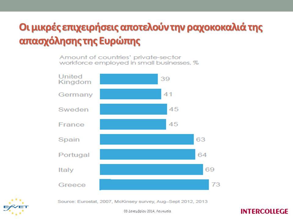 Οι μικρές επιχειρήσεις αποτελούν την ραχοκοκαλιά της απασχόλησης της Ευρώπης 03 Δεκεμβρίου 2014, Λευκωσία