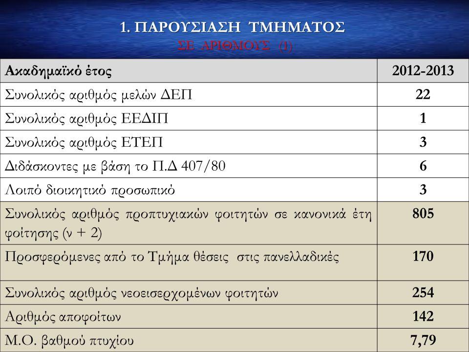 1. ΠΑΡΟΥΣΙΑΣΗ ΤΜΗΜΑΤΟΣ ΣΕ ΑΡΙΘΜΟΥΣ (1) Ακαδημαϊκό έτος2012-2013 Συνολικός αριθμός μελών ΔΕΠ22 Συνολικός αριθμός ΕΕΔΙΠ1 Συνολικός αριθμός ΕΤΕΠ3 Διδάσκο