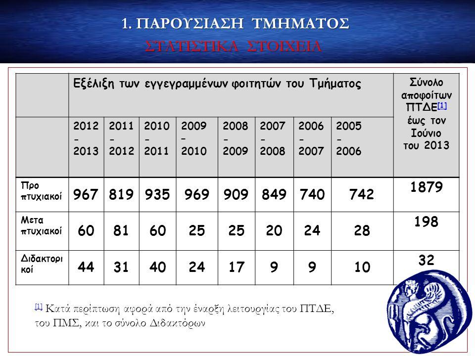 ΣΤΑΤΙΣΤΙΚΑ ΣΤΟΙΧΕΙΑ 1. ΠΑΡΟΥΣΙΑΣΗ ΤΜΗΜΑΤΟΣ Εξέλιξη των εγγεγραμμένων φοιτητών του Τμήματος Σύνολο αποφοίτων ΠΤΔΕ [1] [1] έως τον Ιούνιο του 2013 2012